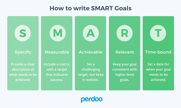 how-to-write-smart-goals